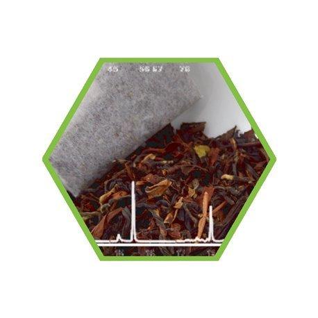 Laboranalyse: Pyrrolozidinalkaloide in Tee (Camelia sinensis spp.)