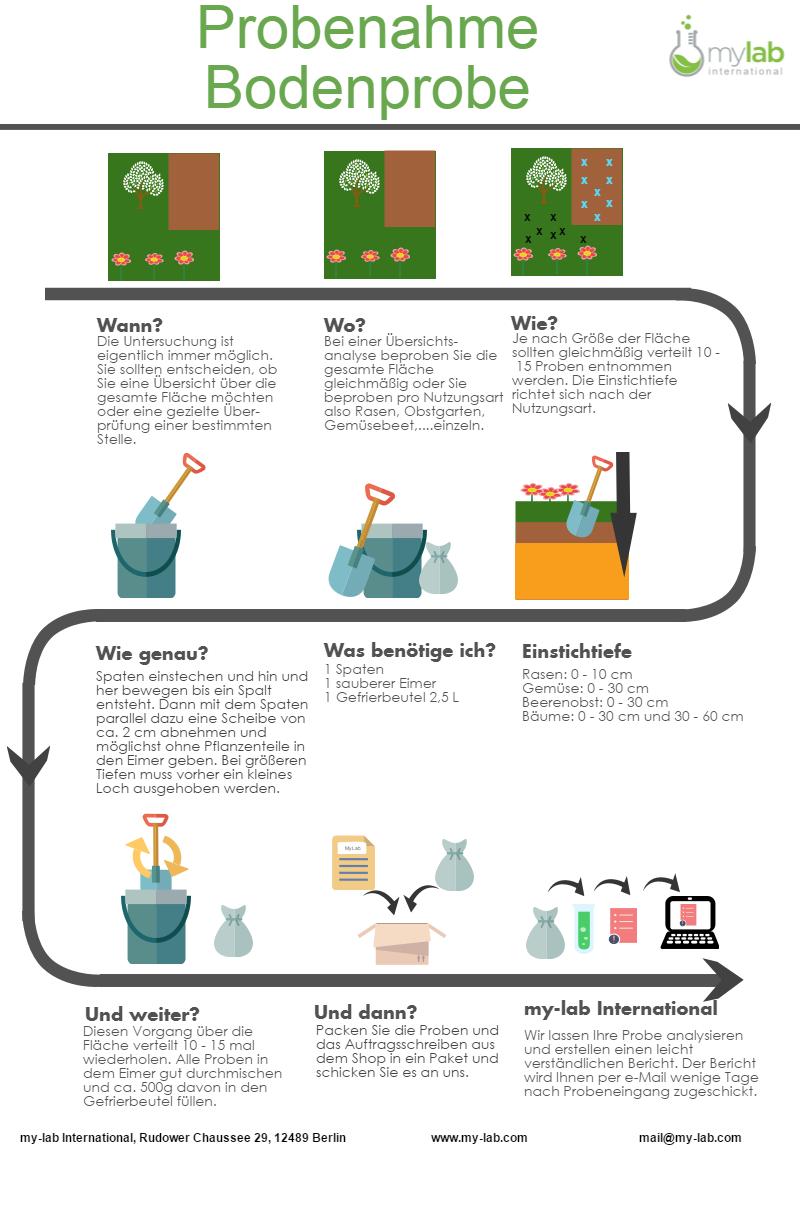 Laboranalyse für den Boden: polychlorierte Biphenyle, PCB