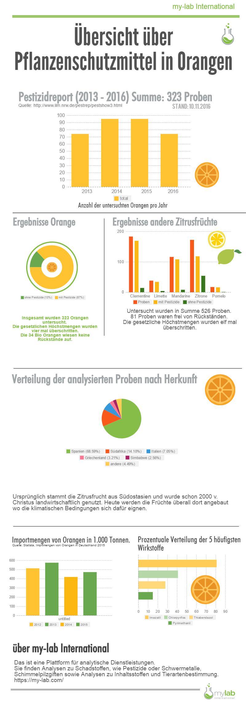 Pflanzenschutzmittel in Orangen