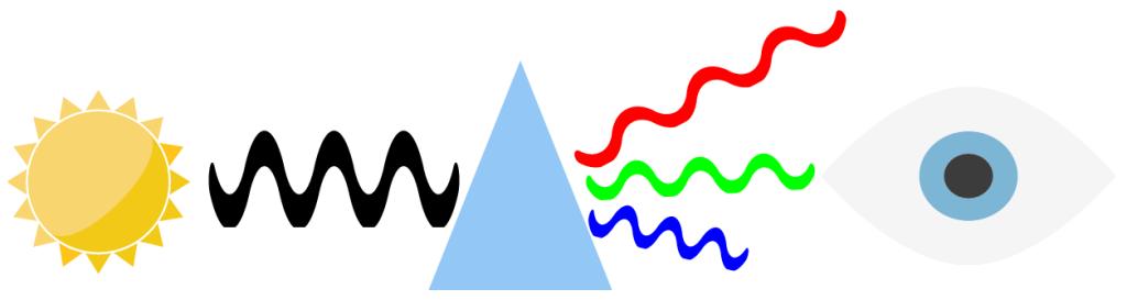 Photometrie - Lichtwellen gebrochen im Prisma: Farbspektrum