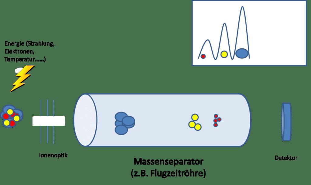Massenspektrometrie - Ionisierung, Separation, Detektion