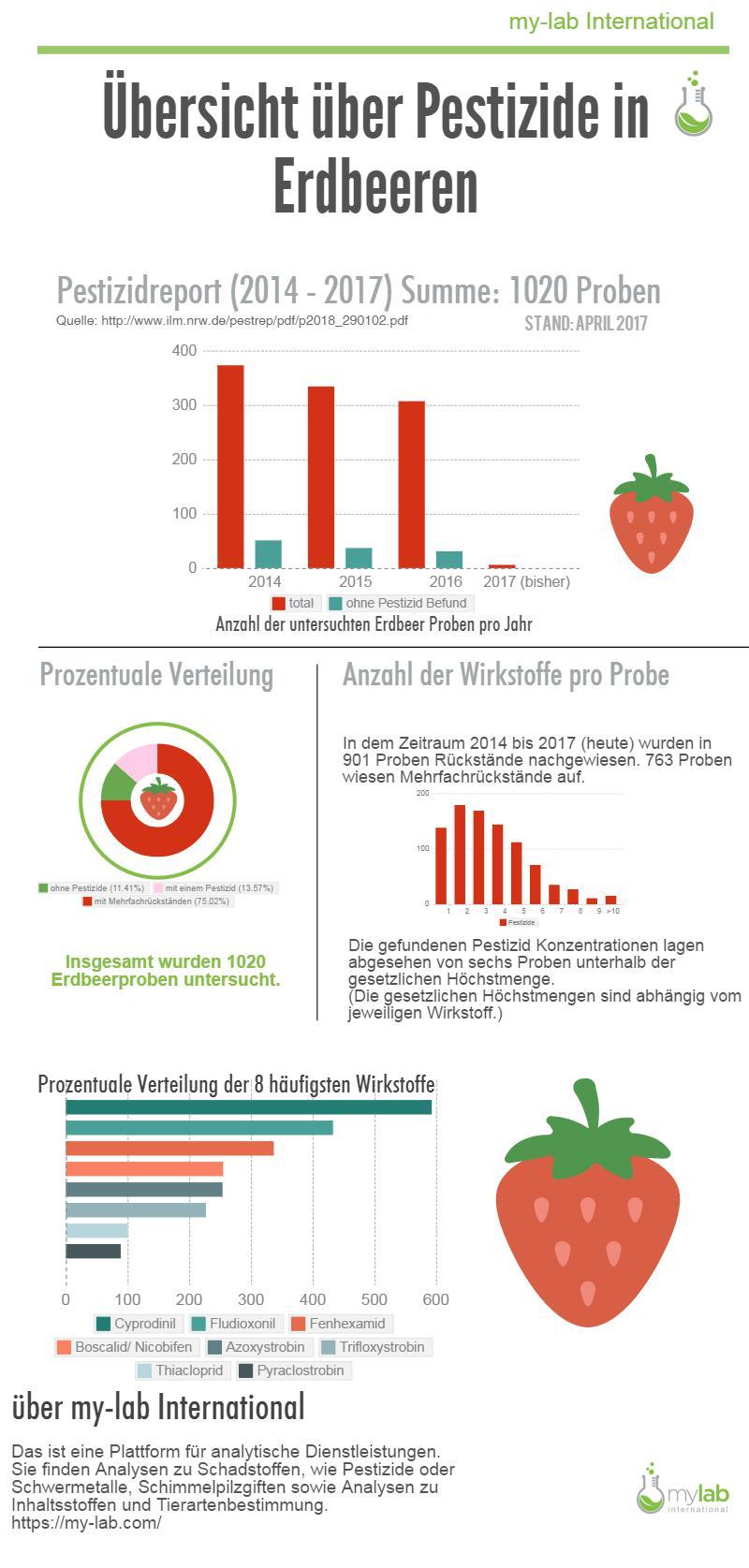 Pestizide in Erdbeeren